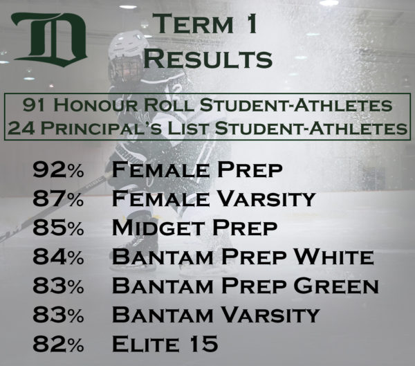 Term 1 grades are in and our Female Prep team is leading the way with a 92% team average. Congratulations to all our student-athletes for an excellent term!